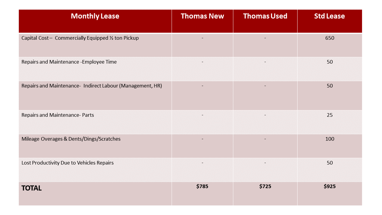 Thomas Solutions Pricing Model